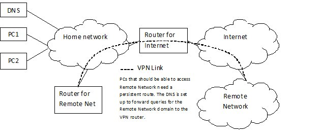 Full-time VPN Access to Remote Network from Home